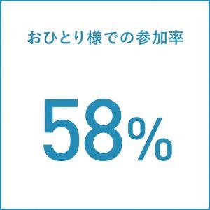 お一人様での参加率58%