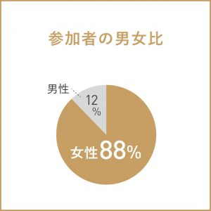 参加者の男女比